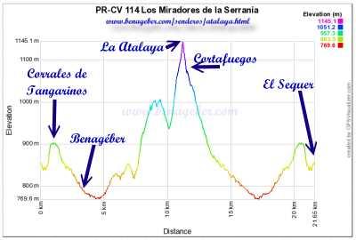 Sendero al Pico de la Atalaya, PR-CV 114